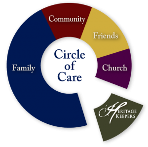 circle of care image